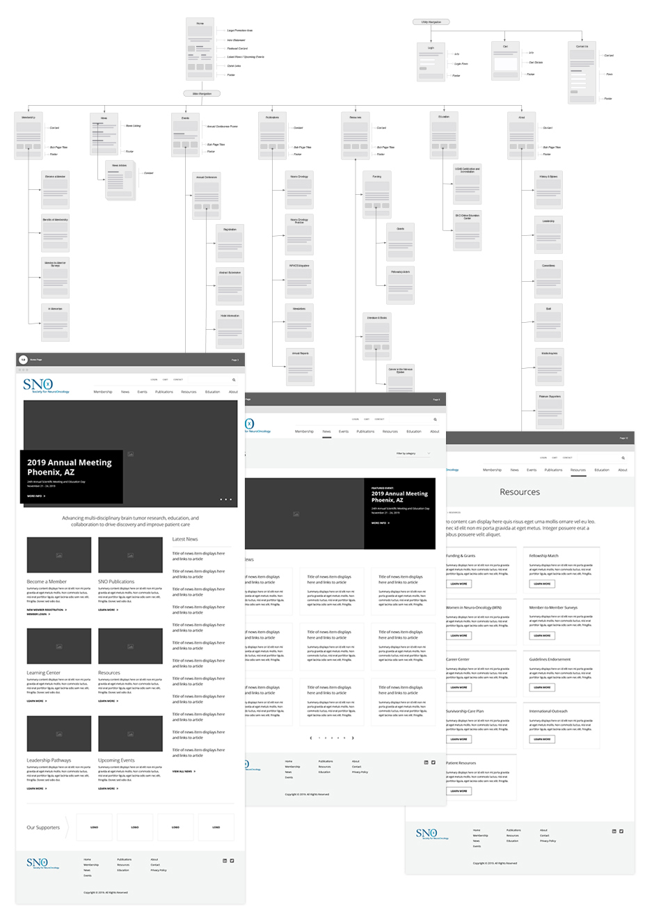 Information Architecture and wireframes for Society for Neuro-Oncology